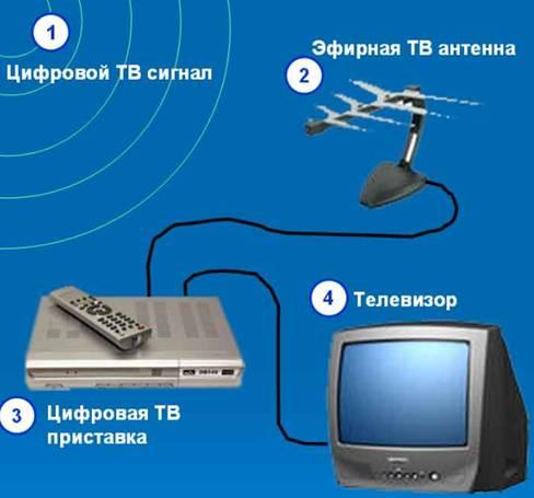 2. Вот схема подключения. телевидение, которое принимают на спутниковую тарелку не используя спутниковый Интернет и...